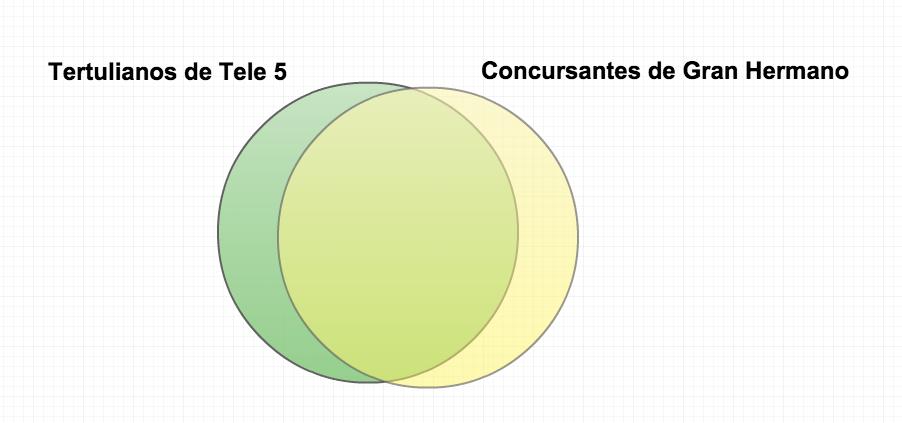 Diagramas de Venn y Sálvame